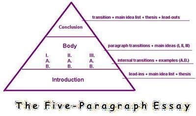 Write a five paragraph essay